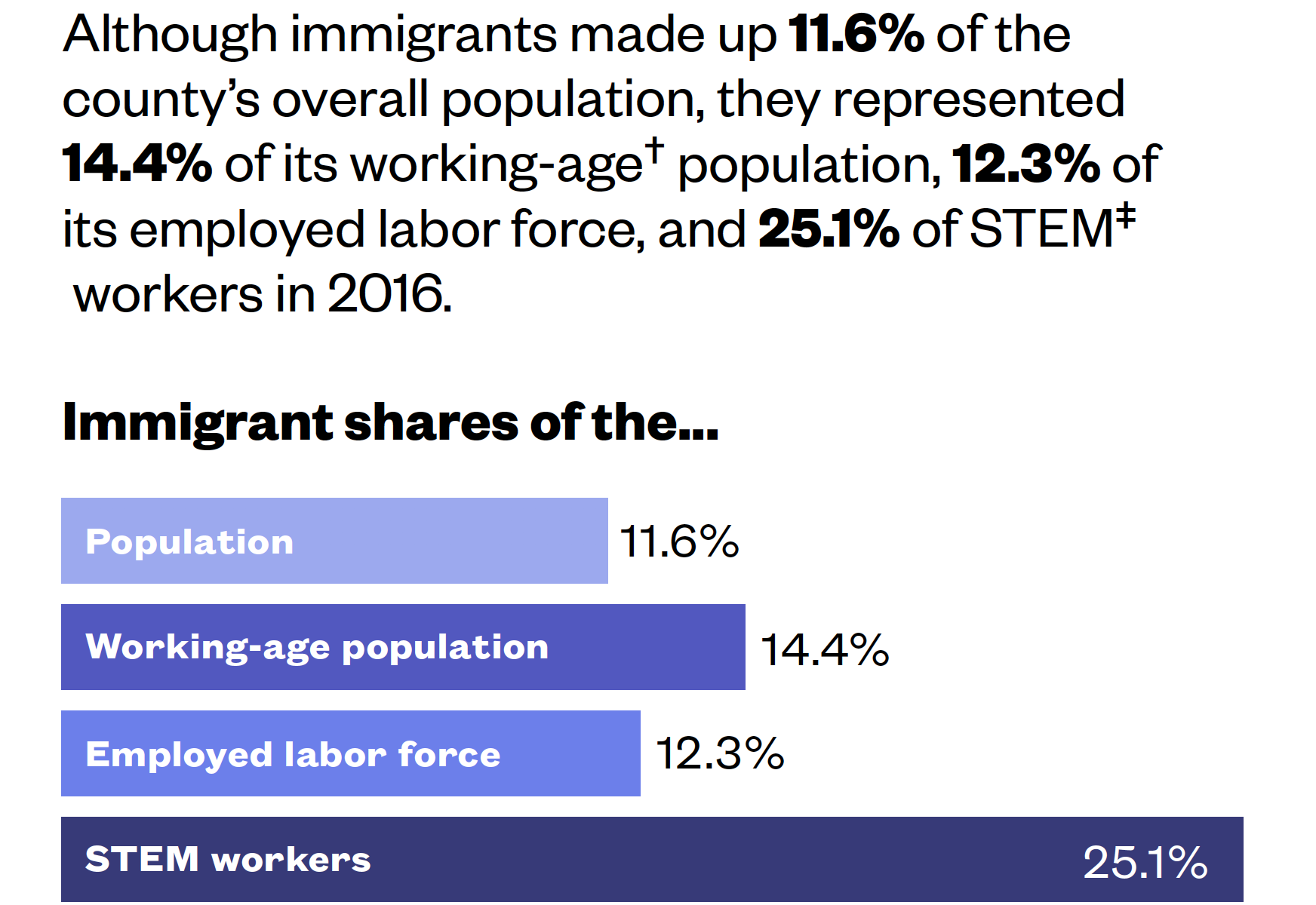 New study highlights immigrant contribution to Champaign's STEM workforce 5 New study highlights immigrant contribution to Champaign's STEM workforce