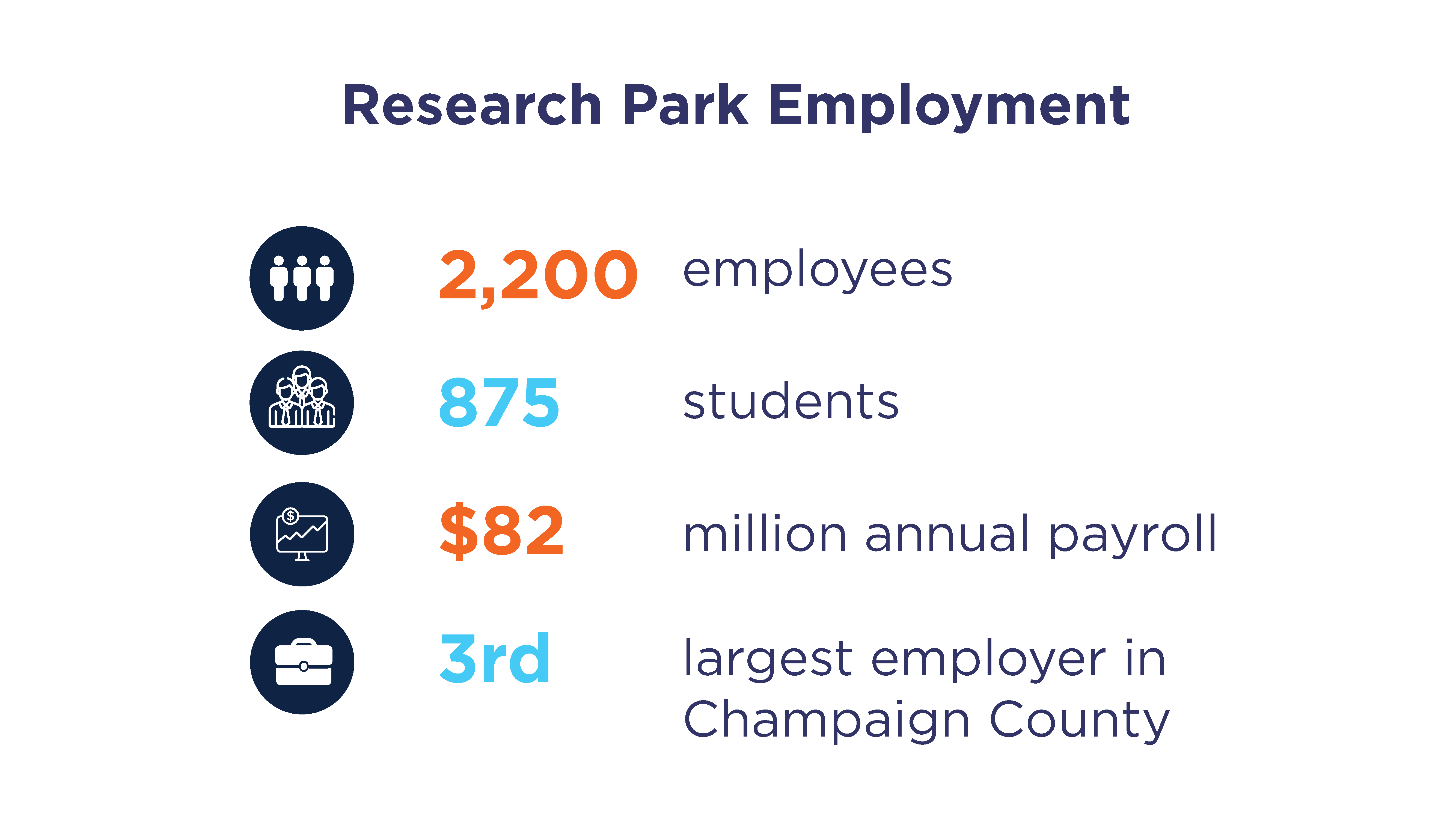 Research Park Employment