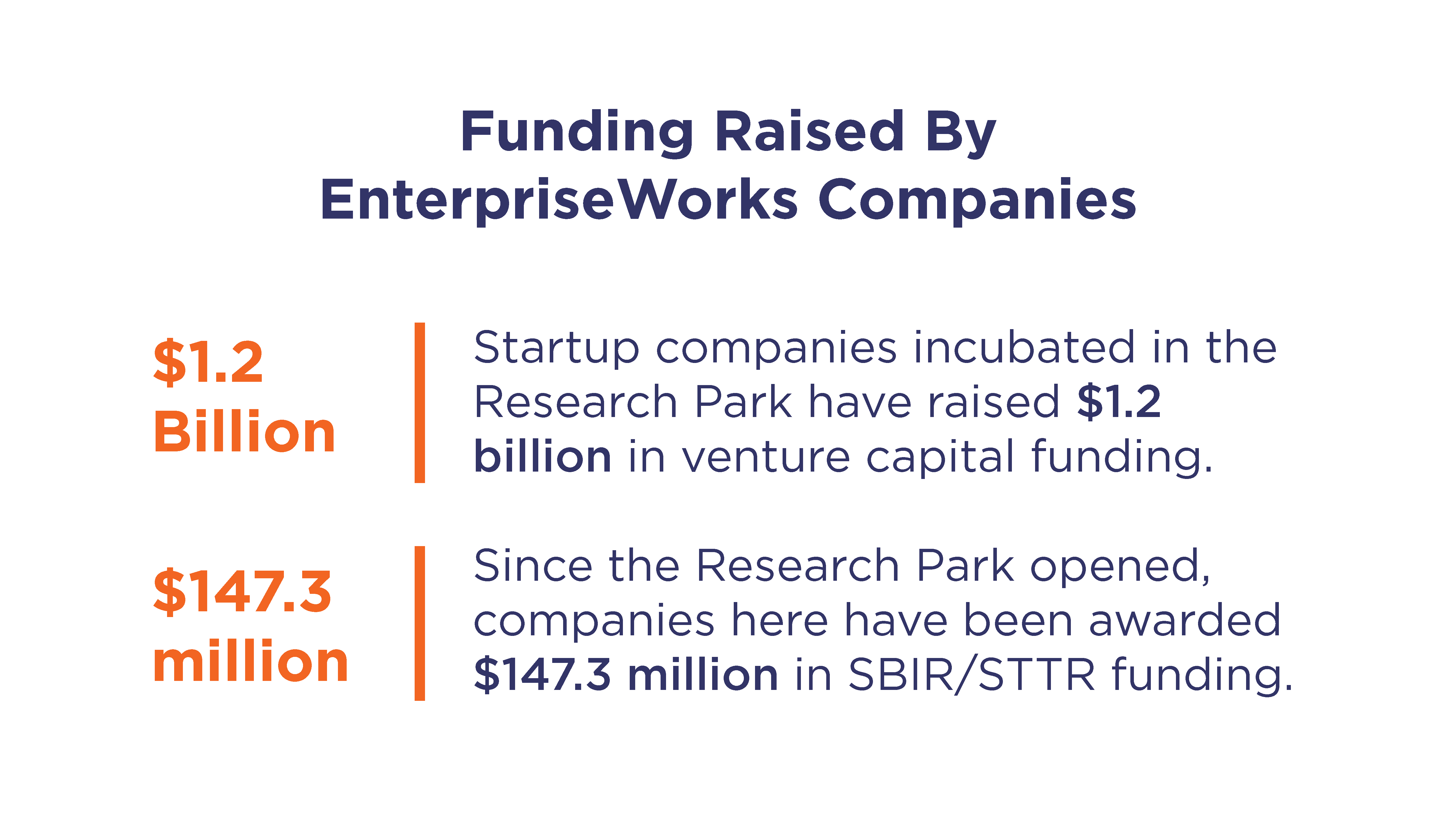 Research Park Funding