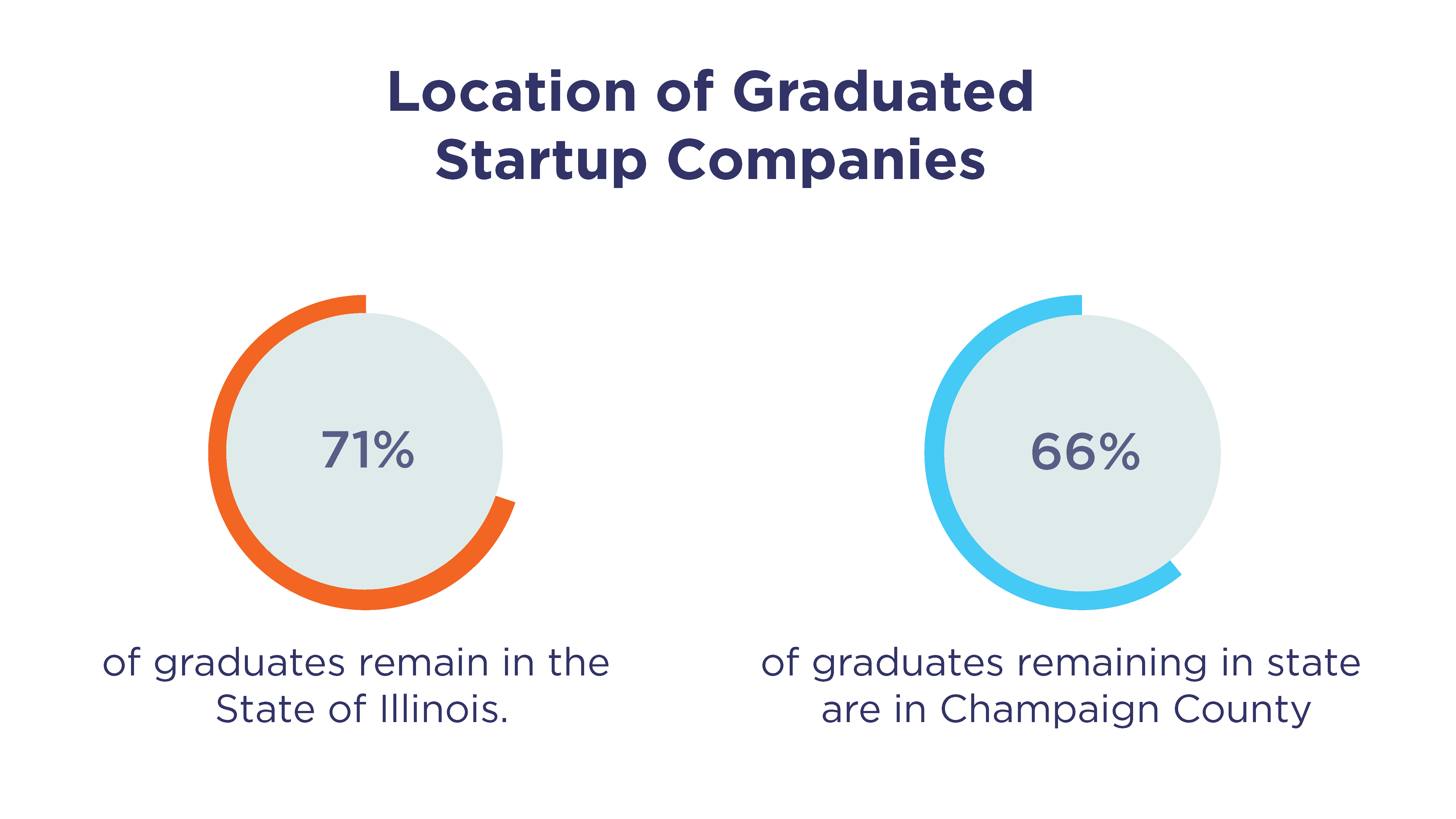 Location of Graduated Startup Companies